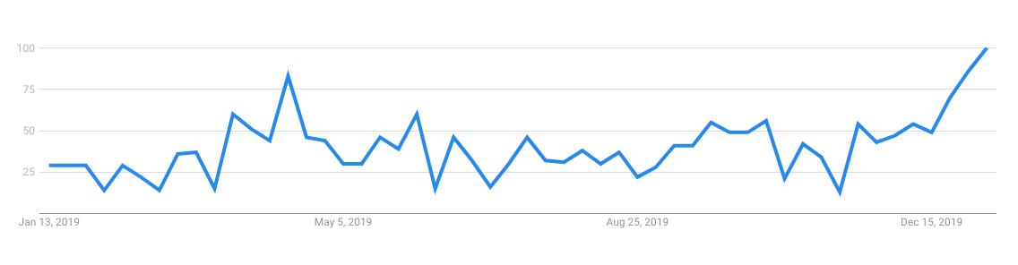 SEO Professional Search Term